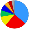Political composition of the 7th parliament