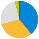 Cornwall Council composition May 2011.png