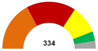 Seats in the Romanian Chamner of Deputies - 6th Legislature.png
