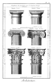 Classical orders from the Encyclopedie.png