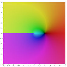 A density plot. In the middle there is a black point, at the negative axis the hue jumps sharply and evolves smoothly otherwise.