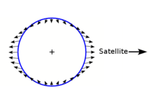 Diagram showing a circle with closely spaced arrows pointing away from the reader on the left and right sides, while pointing towards the user on the top and bottom.