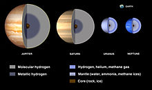 A diagram showing the insides of the gas planets