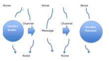 A Linear Model of Communication.