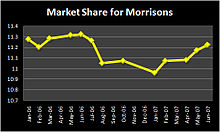 morrison takeover safeway He pointed to morrisons' swoop for safeway 14 years ago, the last major  takeover in retail it led to a string of profit warnings as bosses realised.