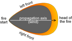 "A dark region shaped like a shield with a pointed bottom. An arrow and the text ""propagation axis (wind)"" indicates a bottom-to-top direction up the body of the shield shape. The shape's pointed bottom is labeled ""fire start"". Around the shield shape's top and thinning towards its sides, a yellow-orange region is labeled ""left front"", ""right front"", and (at the top) ""head of the fire""."