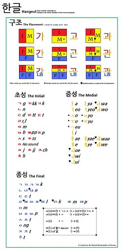 Hangeul New Version.jpg