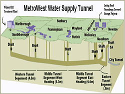 MetroWest Water Supply Tunnel
