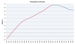 Population of Russia.PNG