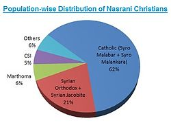 Population wise distribution of Nasrani Christians.jpg
