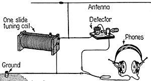 Pictorial diagram with parts labelled; a horizontal wire antenna at top is connected to the top end of a coil with a sliding contact for tuning. The top end of the coil is connected through a cat's whisker detector to a set of headphones. The bottom end of the tuning coil is connected to ground, as is the second terminal of the headphones.