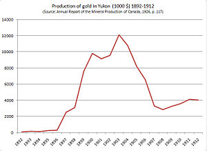 Chart of production of gold in Yukon, 1892-1912