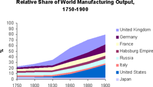 Graph rel share world manuf 1750 1900 02.png