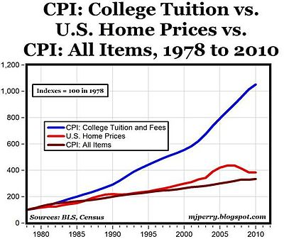 College tuition cpi.jpg