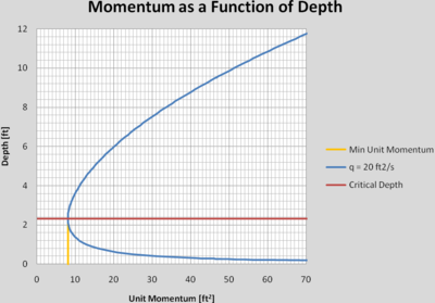 Momentum as a function of Depth.png