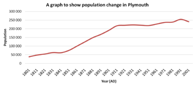 Plymouth population graph.png