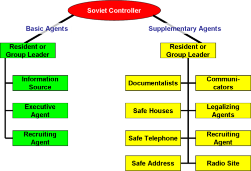 Types of Agents recruited by Soviet Military Intelligence GRU