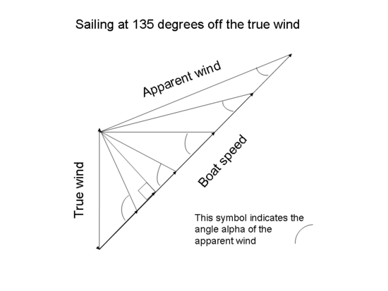 This diagram shows the vector diagram for a boat sailing at 135 degrees off the true wind