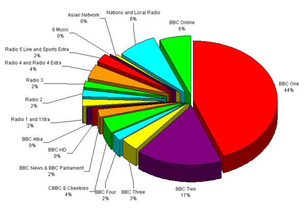 BBC Expenditure by Service 2011.png