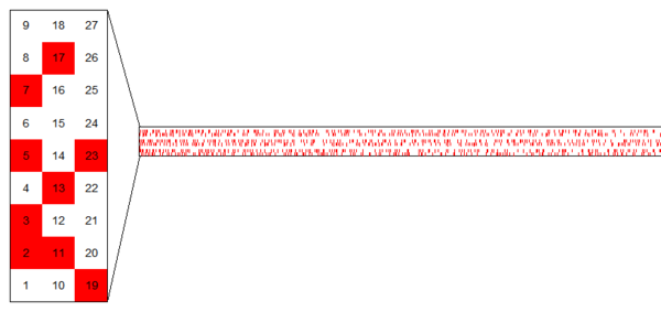 Prime numbers (highlighted in red) in arithmetic progression modulo 9.