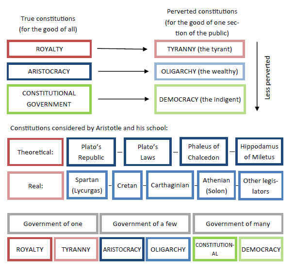 constitution explain difference between codified and uncod Parliamentary sovereignty or the establishment of a codified constitution there is  a  a distinction is drawn between a constitution as the rules determining.