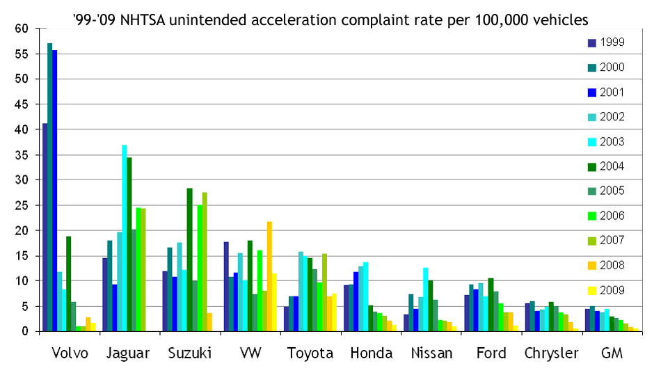 2009 2011 Toyota Vehicle Recalls