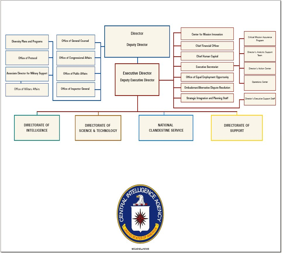 central intelligence agency Template:redirect template:infobox government agency the central intelligence agency (cia) is a civilian intelligence agency of the united states government responsible for providing national security intelligence to.