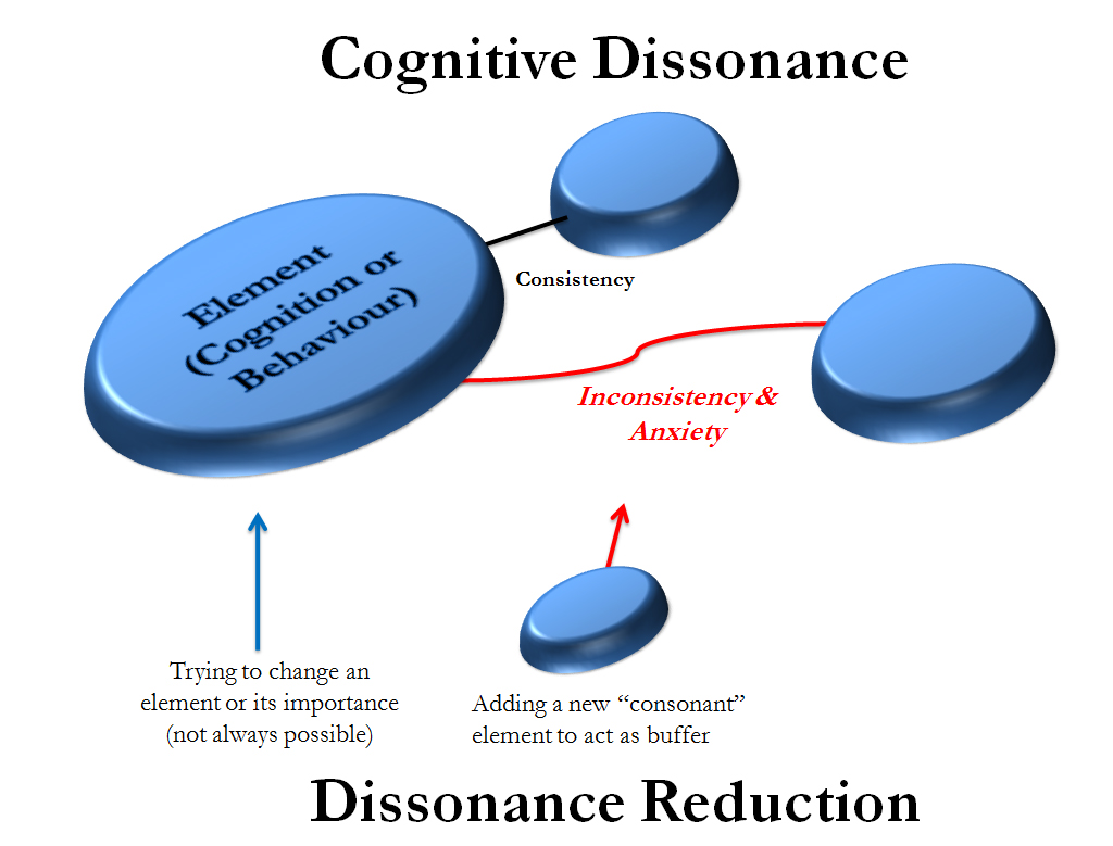 a study on cognitive dissonance Leon festinger and merrill carlsmith conducted an experiment in 1959 in order to demonstrate the phenomenon of cognitive dissonance students were asked to perform a boring task and then to convince someone else that it was interesting.