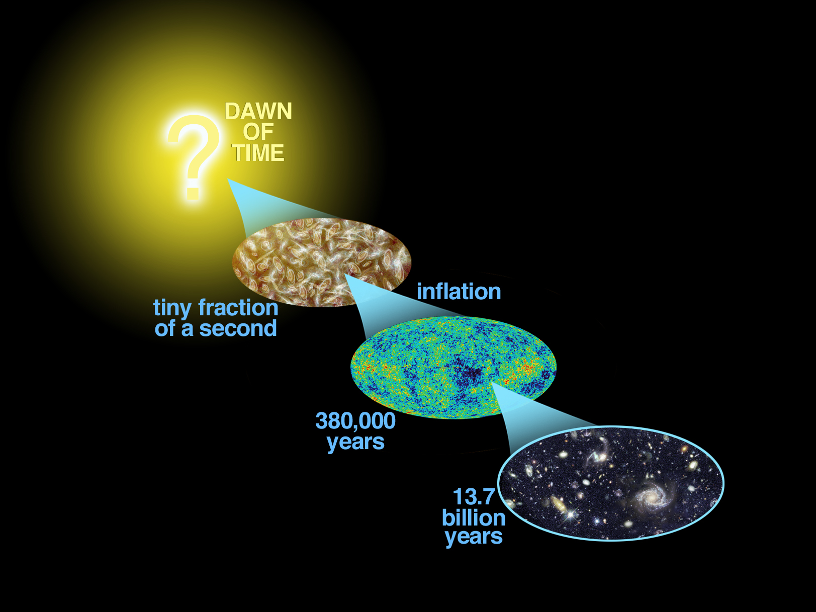 big-bang nucleosynthesis a probe of the early universe This comparison was used for the determination of the baryonic density of the universe for this purpose, it is now superseded by the analysis of the cosmic microwave background radiation anisotropies big-bang nucleosynthesis remains, nevertheless, a valuable tool to probe the physics of the early universe.