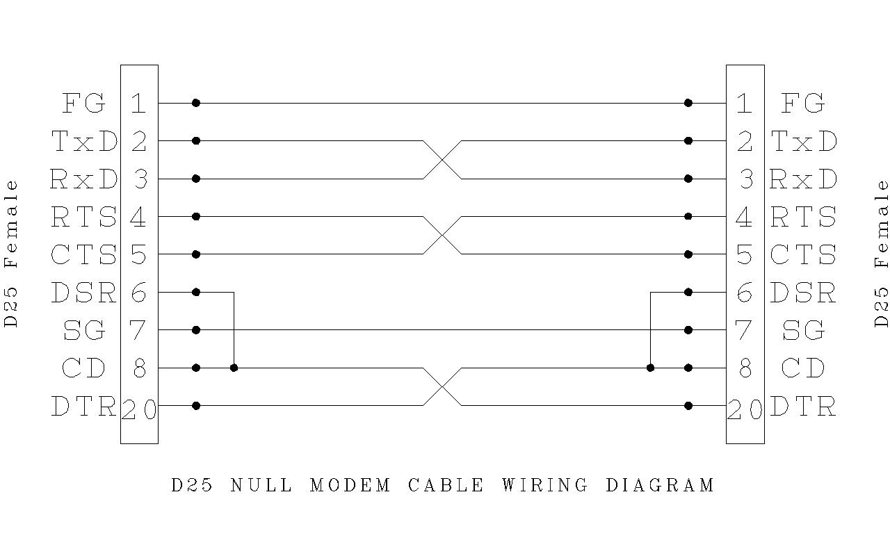 null modem Cat6 RJ45 Wiring -Diagram RJ11 Wiring