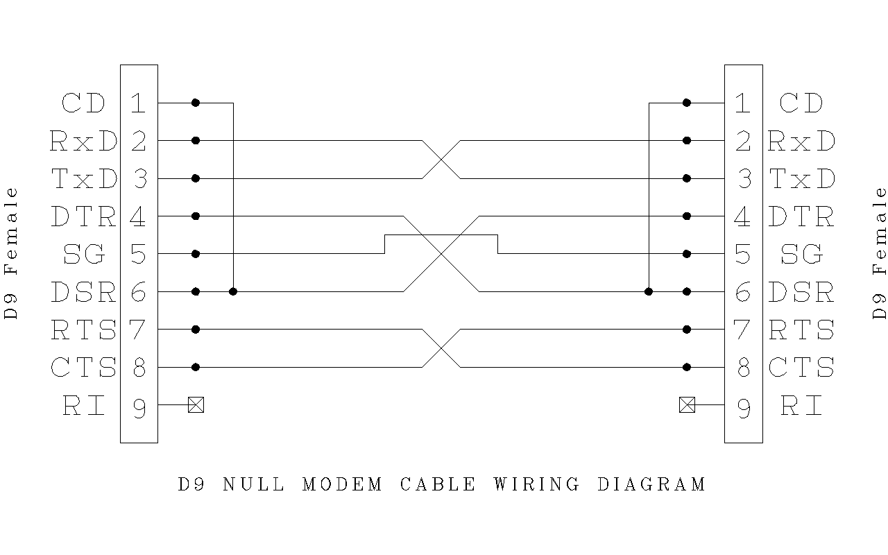 Null Modem Cable Wiring 9 Pin Diagram.