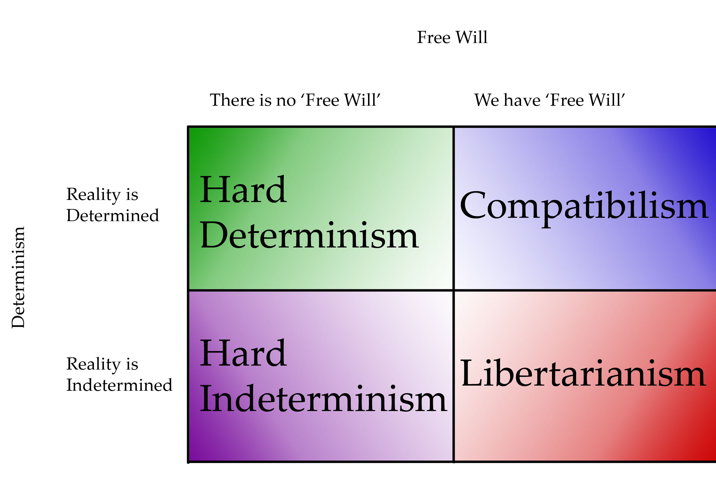 hard determinism essays Hard determinism is a bloody long topic thankfully it will shortly be over right after i've summarised it i don't advise that you just read this though without reading the other posts that talk about it.