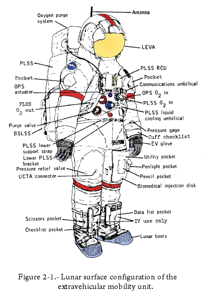 space suit labeled