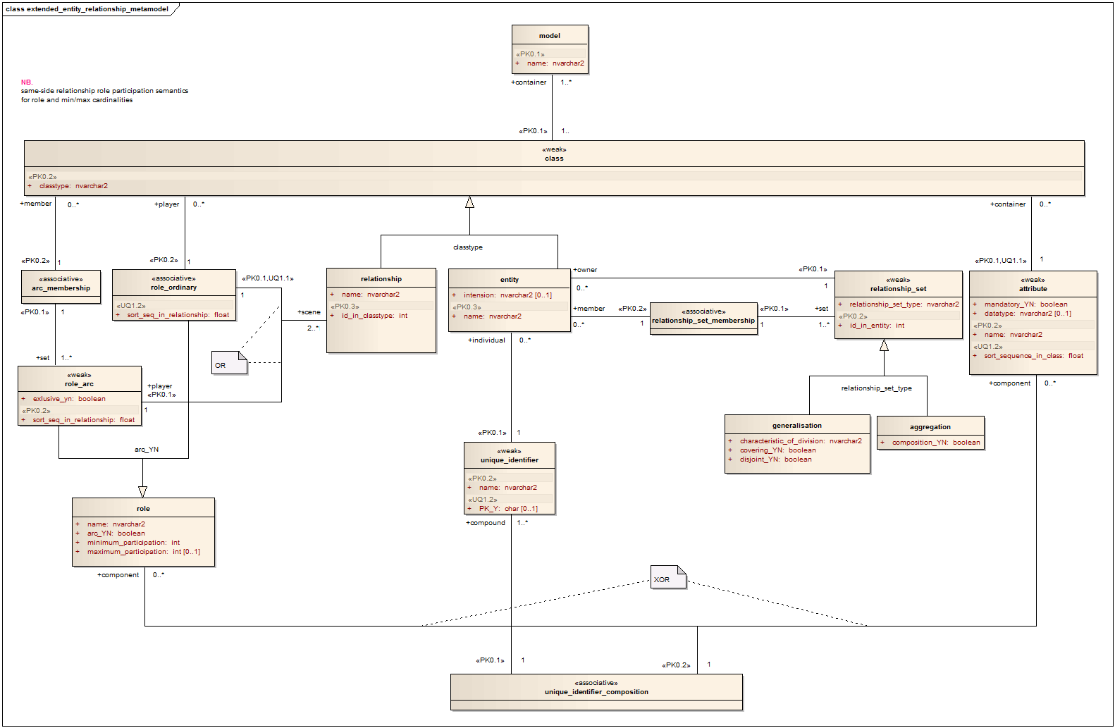 riordan manufacturing physical data flow diagram Riordan manufacturing hrms integration project draft entity relationship and data flow diagrams the riordan data migration plan is to extract the data.