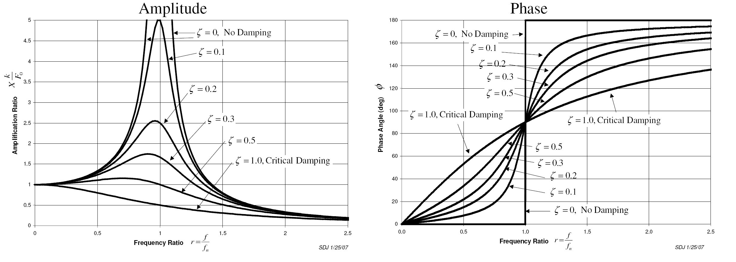 how to tell of a transfer function is damped