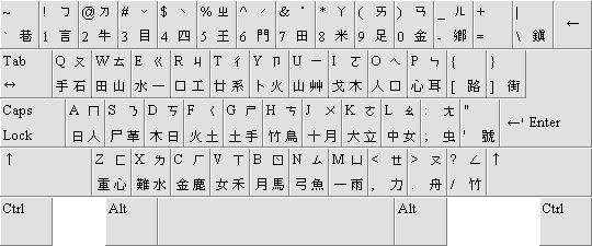 Chinese Keyboard Layout Keyboard Layout