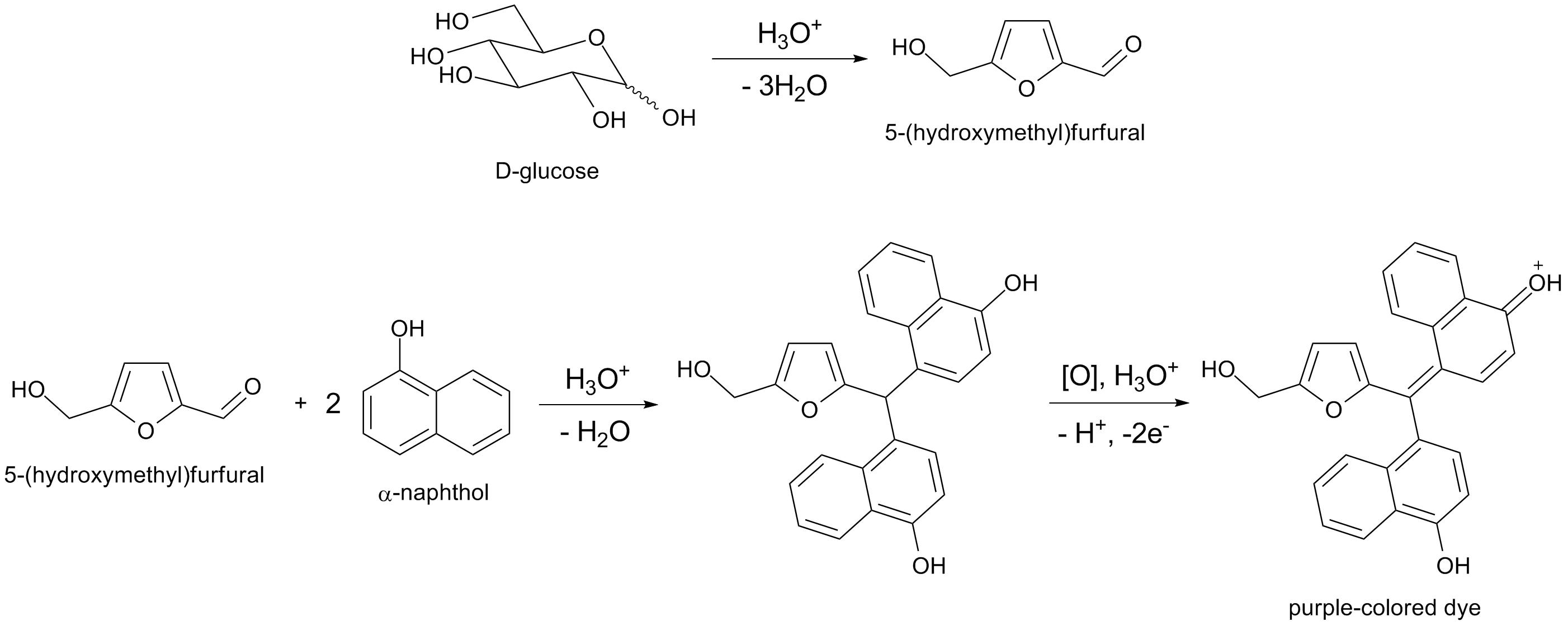 procedure of hmf estimation in honey pdf