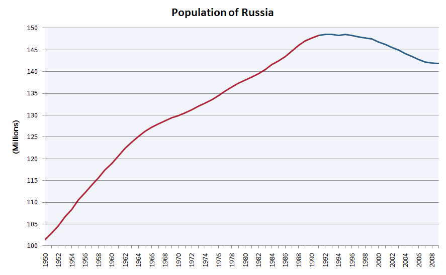 Put Russian population 334 more