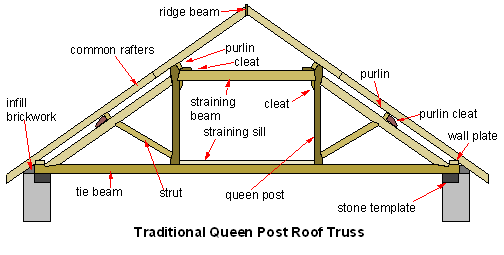 Free Plans For Truss Roof | www.woodworking.bofusfocuscom