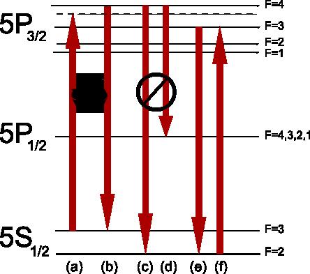 Строение атома, необходимое для оптического магнето заманивания в ловушку.