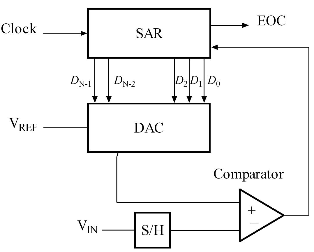Pictures Of Analog To Digital Converter Block Diagram Www Function Successive Approximation Adc