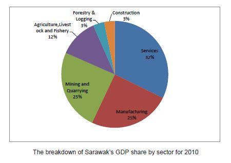 Sarawak Natural Resources
