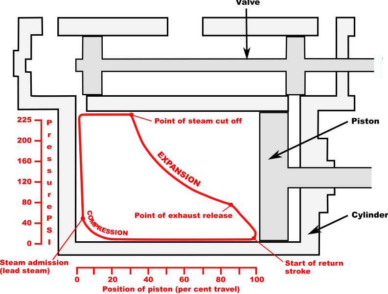 Schematic indicator diagram of pressure in a steam locomotive cylinder