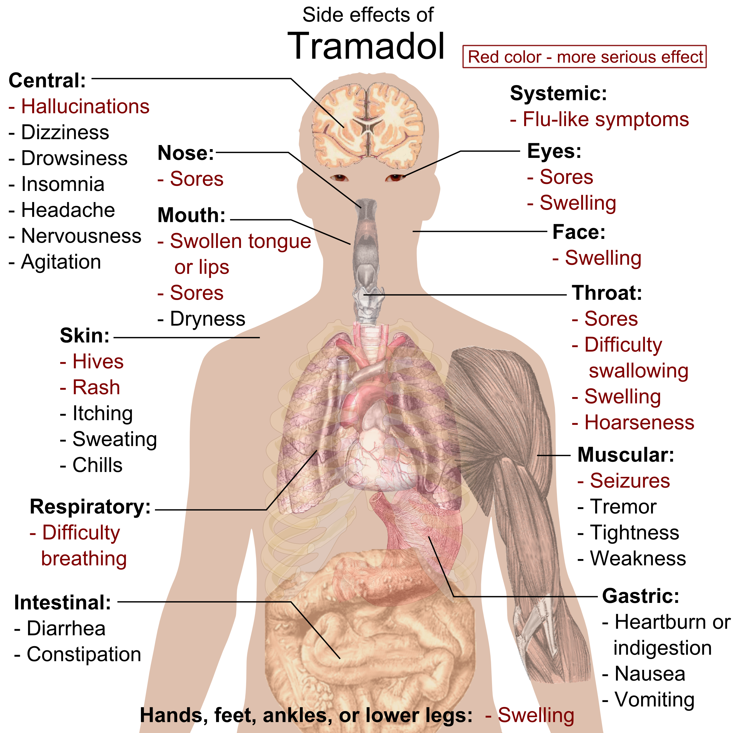 tramadol withdrawal symptoms itching