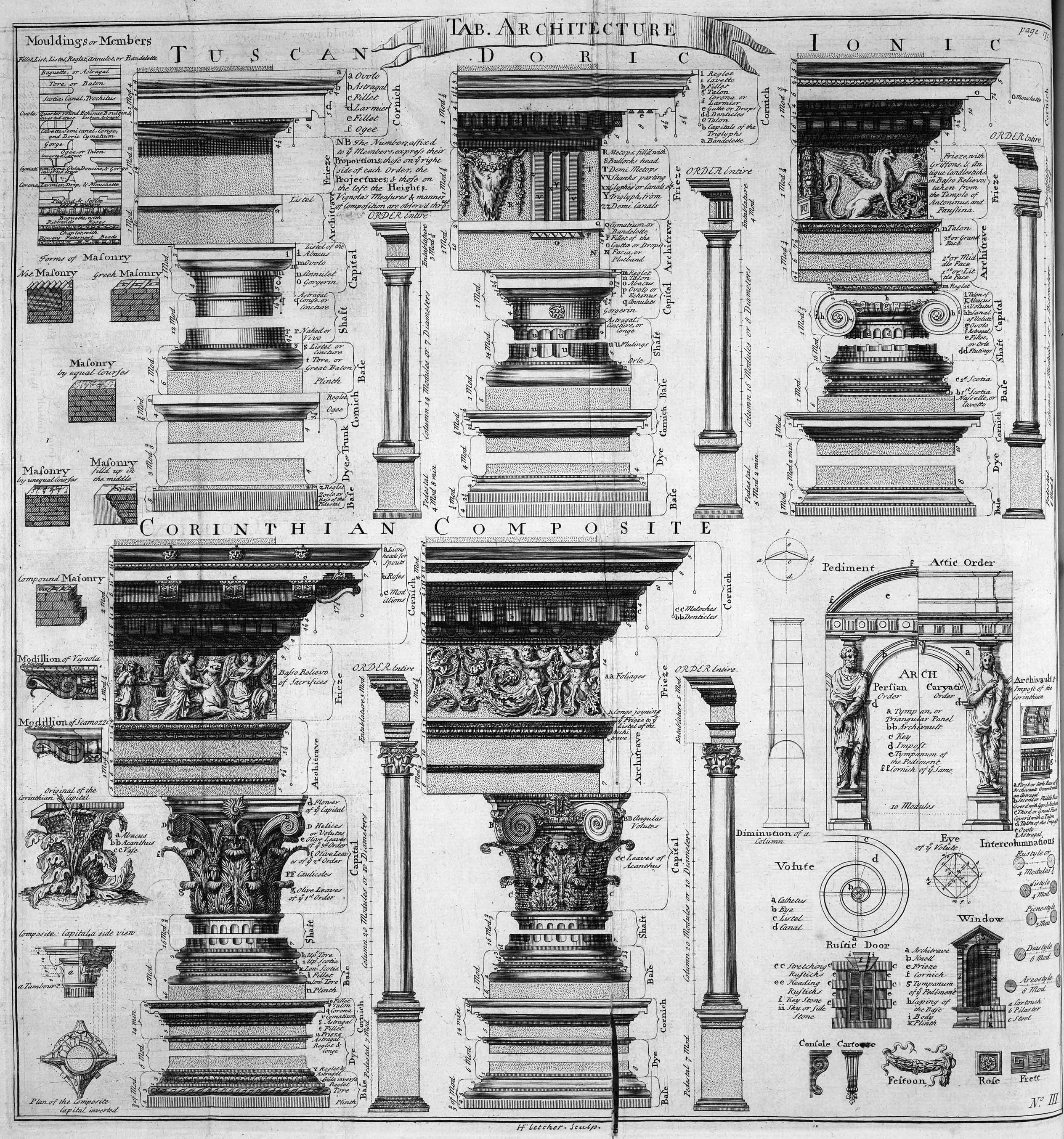 Table Of Architecture Cyclopaedia 1728